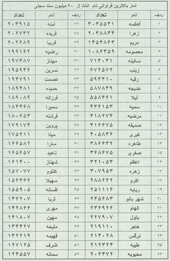 ايرانيها چه نامهايي را بيشتر دوست دارند؟