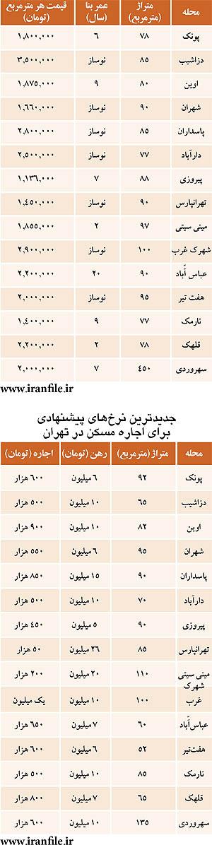 نرخ اجاره و فروش مسکن در تهران