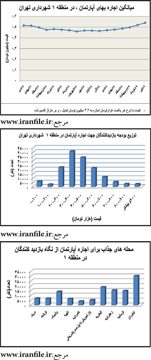 میانگین اجارهبها در شمالیترین منطقه تهران